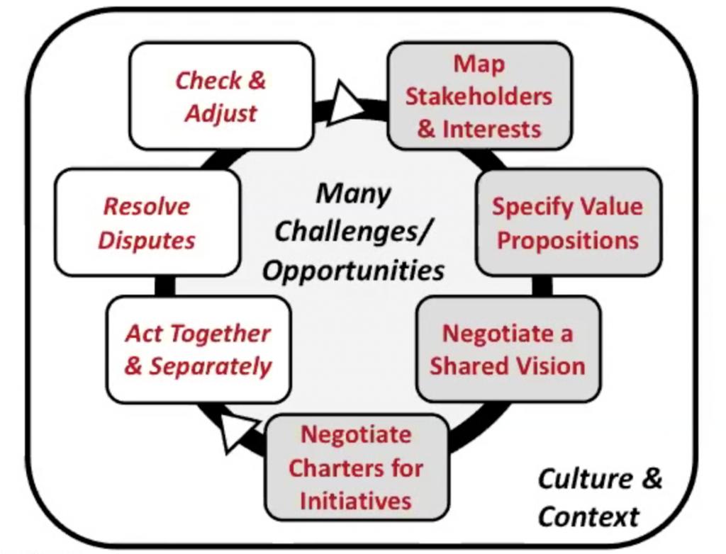 Negotiating Change
