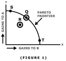 Pareto Efficient Frontier